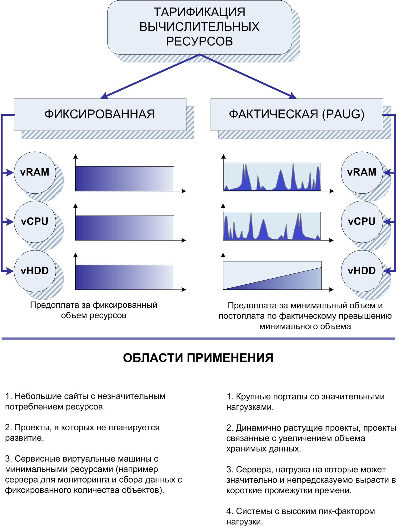 Тарифные планы - Виртуальный сервер, Выделенный сервер, Виртуальная машина, VDS