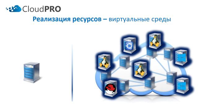 Реализация ресурсов - виртуальные среды.