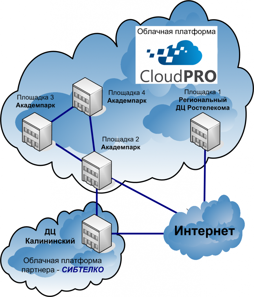 Облако CloudPRO