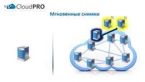 Преимущества облачного сервера - снапшоты или снимки состояний